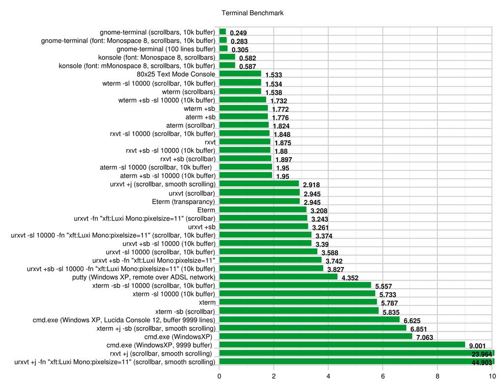 Comprehensive Linux Terminal Performance Comparison
