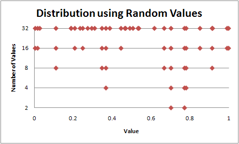 random distribution