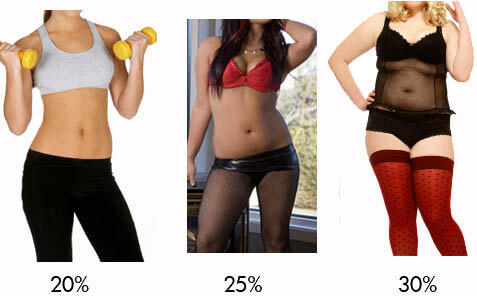 body-fat-percentages-female-high