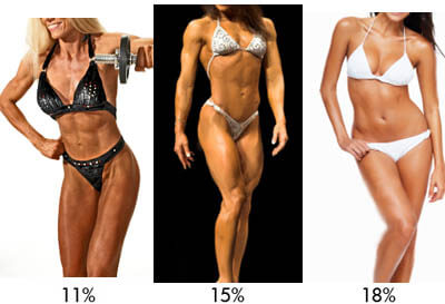 low female body fat percentages